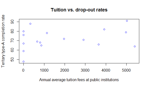 Tuition vs. drop-out rates