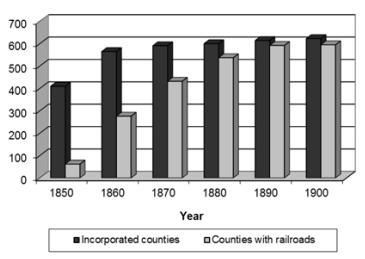 Economic development, 19th century Midwest
